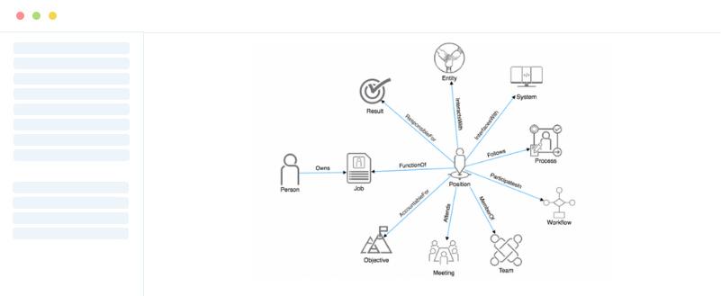 Modern Org Chart Model
