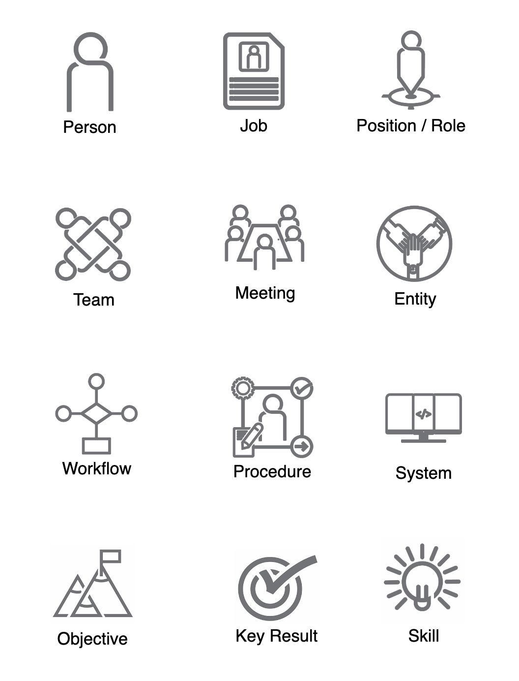 Org Chart Software Schema