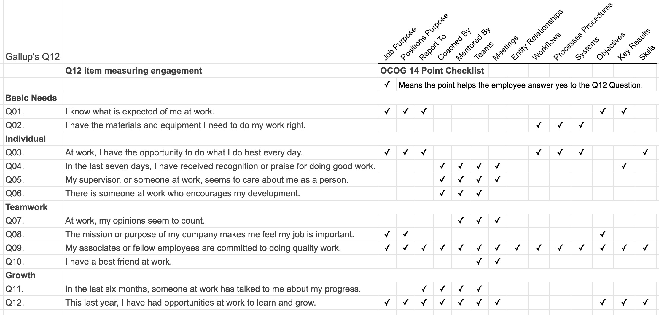 How the OCOG Structure model supports employee engagement and gallups Q12