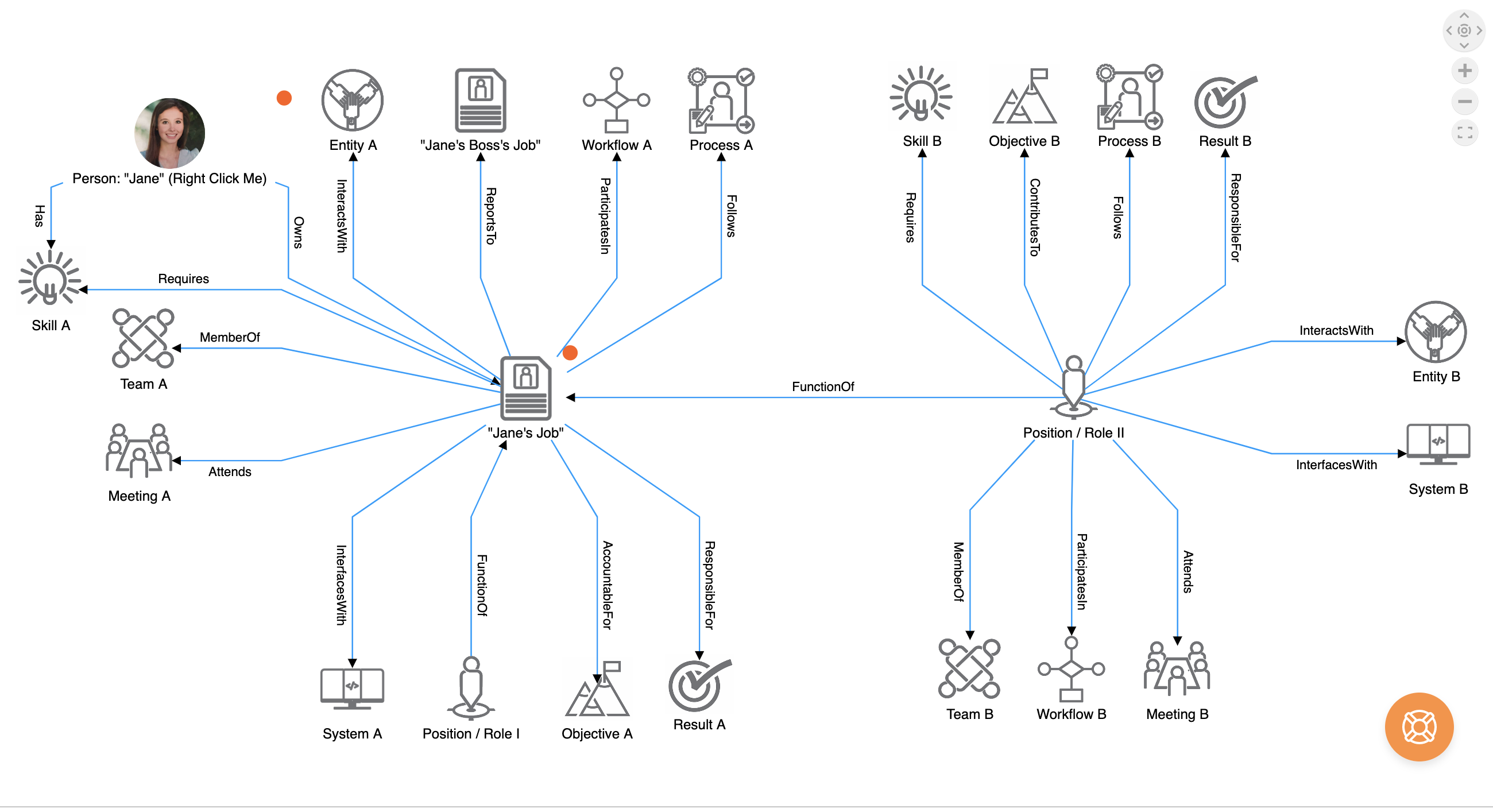 Org chart software of the future that includes 3D visualizations like the one shown above where an individual is completely cognizant of the design and structure of their organization and how they fit into the organizational chart.An individual can quickly see everything they are accountable for